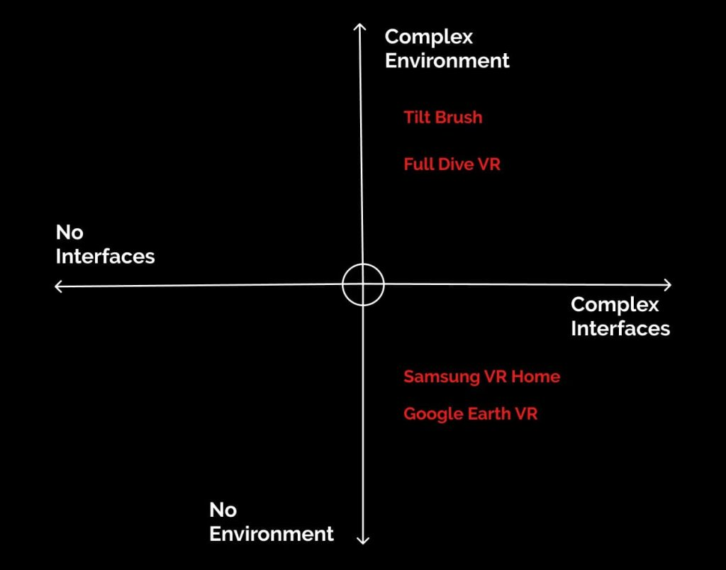 Examples of VR interfaces